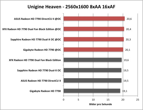 AMD Radeon HD 7790 - Overclocking