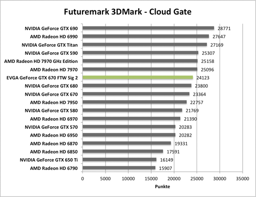 Benchmark-Diagramme 3DMark Cloud Gante zur EVGA GeForce GTX 670 FTW Signature 2