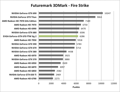 Benchmark-Diagramme 3DMark Fire Strike zur EVGA GeForce GTX 670 FTW Signature 2