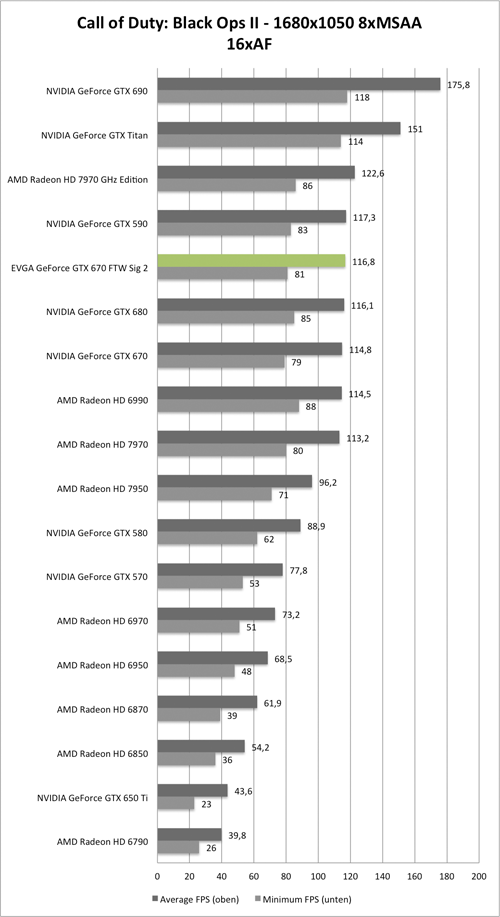 Benchmark-Diagramm zu Call of Duty: Black Ops 2 1680x1050 AA/AF der EVGA GeForce GTX 670 FTW Signature 2