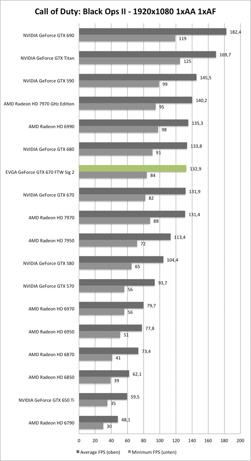 Benchmark-Diagramm zu Call of Duty: Black Ops 2 1920x1050 der EVGA GeForce GTX 670 FTW Signature 2