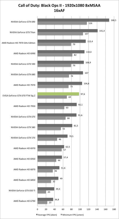 Benchmark-Diagramm zu Call of Duty: Black Ops 2 1920x1050 AA/AF der EVGA GeForce GTX 670 FTW Signature 2