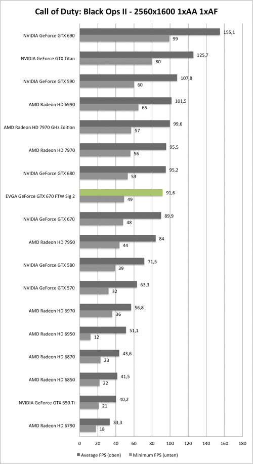 Benchmark-Diagramm zu Call of Duty: Black Ops 2 2560x1600 der EVGA GeForce GTX 670 FTW Signature 2