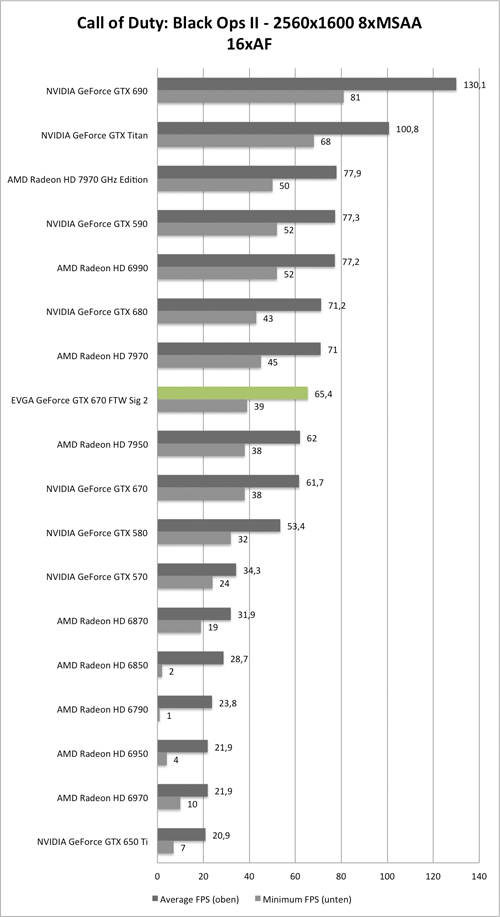 Benchmark-Diagramm zu Call of Duty: Black Ops 2 2560x1600 AA/AF der EVGA GeForce GTX 670 FTW Signature 2