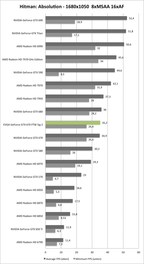 Benchmark-Diagramm zu Hitman: Absolution 1680x1050 der EVGA GeForce GTX 670 FTW Signature 2