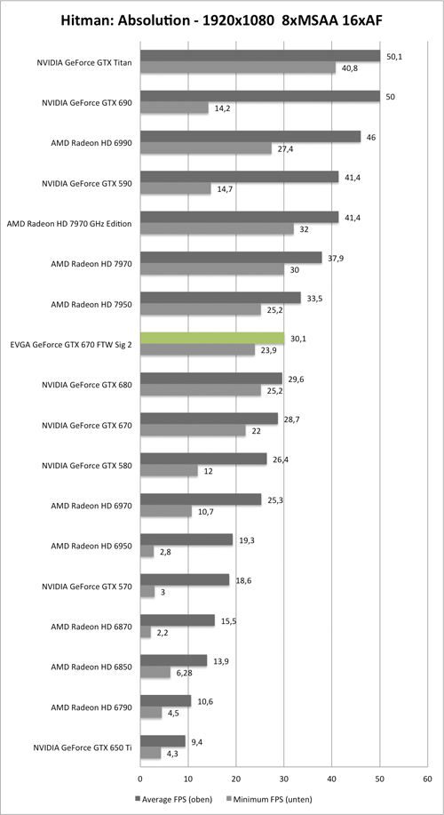 Benchmark-Diagramm zu Hitman: Absolution 1920x1080 der EVGA GeForce GTX 670 FTW Signature 2