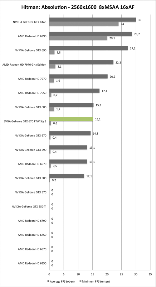 Benchmark-Diagramm zu Hitman: Absolution 2560x1600 der EVGA GeForce GTX 670 FTW Signature 2