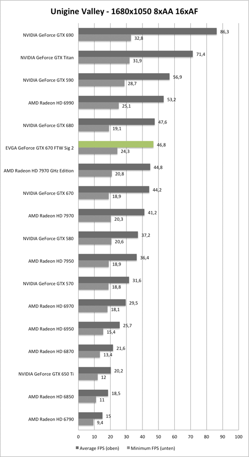 Benchmark Unigine Valley 1680x1050 AA/AF der EVGA GeForce GTX 670 GTW Signature 2