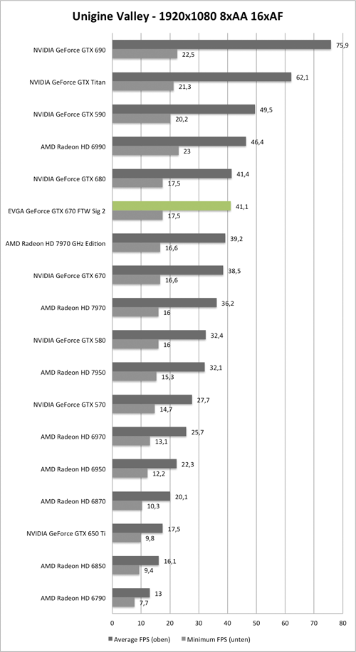 Benchmark Unigine Valley 1920x1080 AA/AF der EVGA GeForce GTX 670 GTW Signature 2