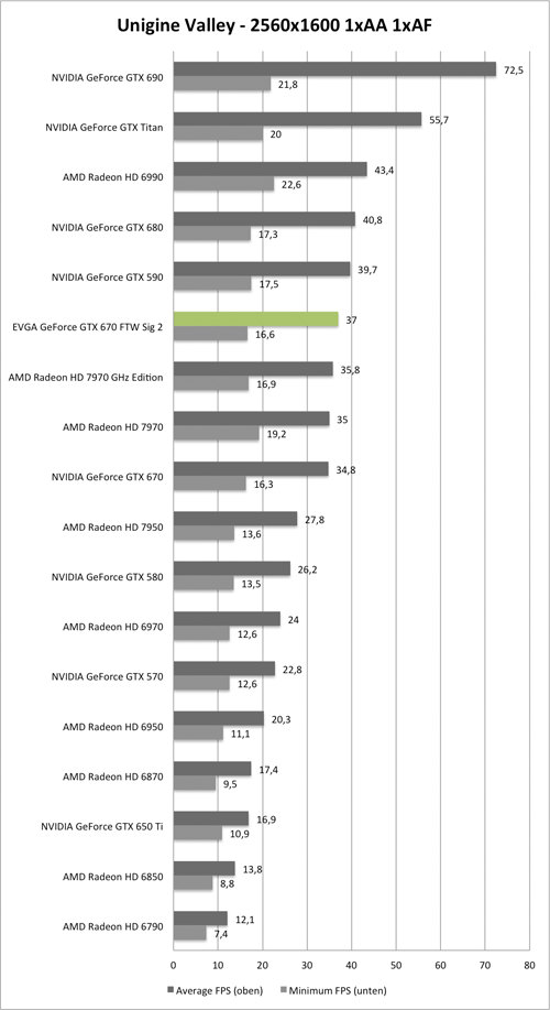 Benchmark Unigine Valley 2560x1600 der EVGA GeForce GTX 670 GTW Signature 2