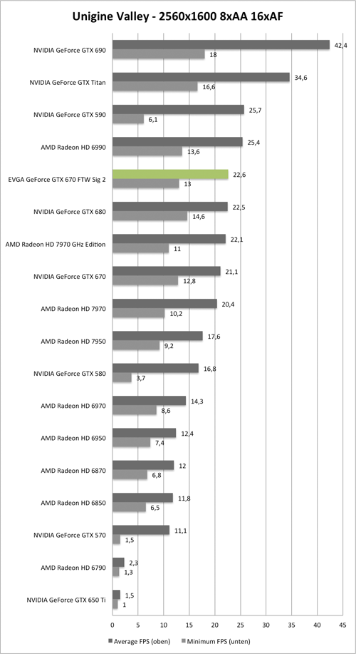 Benchmark Unigine Valley 2560x1600 AA/AF der EVGA GeForce GTX 670 GTW Signature 2