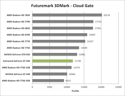 Benchmark-Diagramme 3DMark Cloud Gante zur Gainward GeForce GT 640 mit GK208