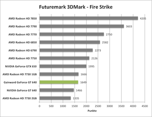 Benchmark-Diagramme 3DMark Fire Strike zur Gainward GeForce GT 640 mit GK208