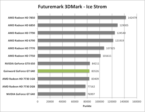 Benchmark-Diagramme 3DMark Ice Storm zur Gainward GeForce GT 640 mit GK208