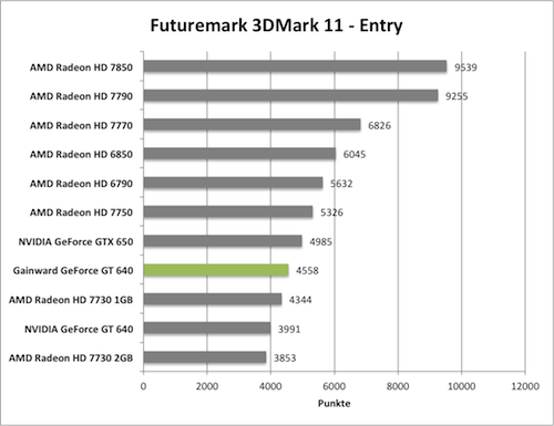 Benchmark-Diagramm 3DMark 11 Entry zur Gainward GeForce GT 640 mit GK208