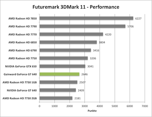 Benchmark-Diagramm 3DMark 11 Performance zur Gainward GeForce GT 640 mit GK208