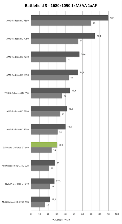 Benchmark-Diagramm zu Battlefield 3 1680x1050 der Gainward GeForce GT 640 mit GK208