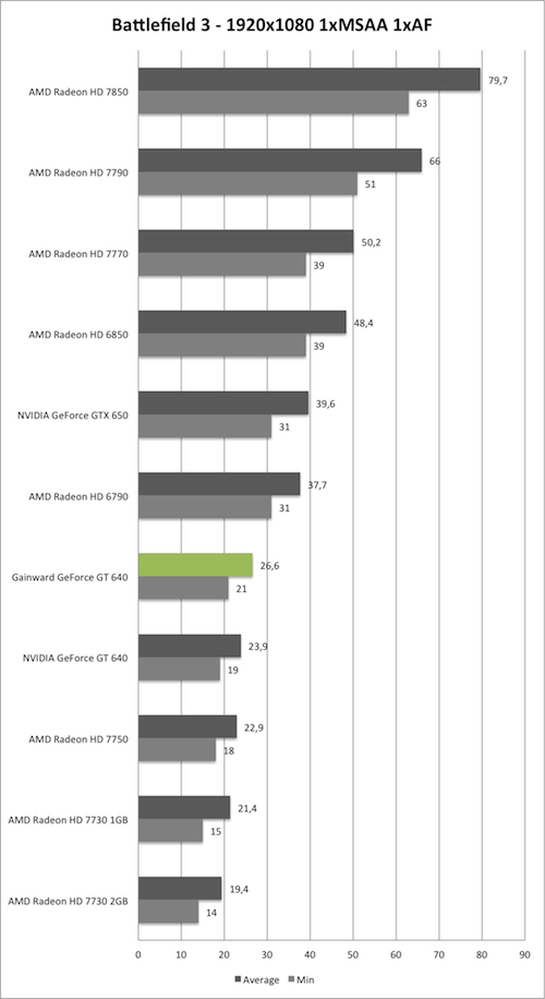 Benchmark-Diagramm zu Battlefield 3 1920x1080 der Gainward GeForce GT 640 mit GK208