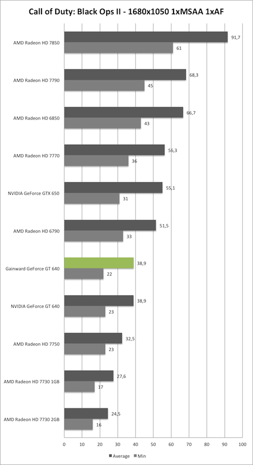 Benchmark-Diagramm zu Call of Duty: Black Ops 2 1680x1050 der Gainward GeForce GT 640 mit GK208