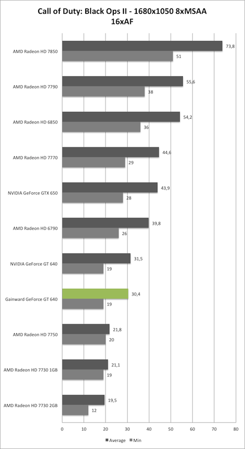 Benchmark-Diagramm zu Call of Duty: Black Ops 2 1680x1050 AA/AF der Gainward GeForce GT 640 mit GK208