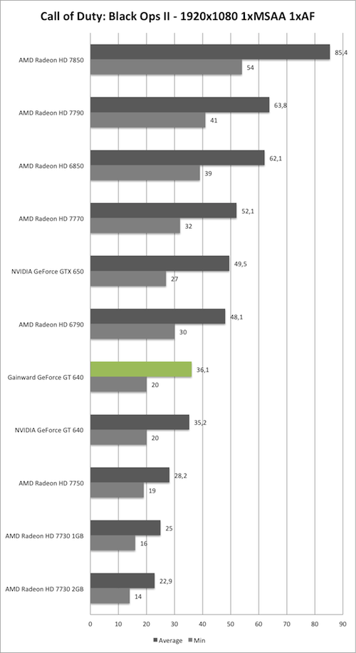 Benchmark-Diagramm zu Call of Duty: Black Ops 2 1920x1050 der Gainward GeForce GT 640 mit GK208