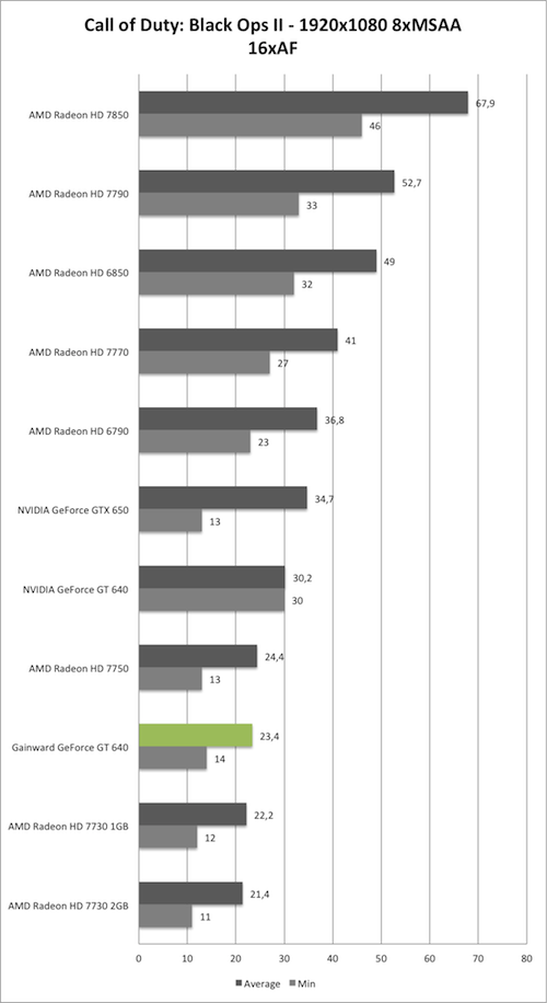 Benchmark-Diagramm zu Call of Duty: Black Ops 2 1920x1050 AA/AF der Gainward GeForce GT 640 mit GK208