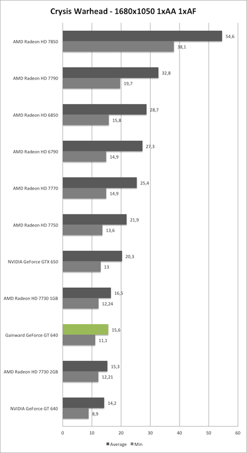 Benchmark-Diagramm zu Crysis Warhead 1680x1050 der Gainward GeForce GT 640 mit GK208