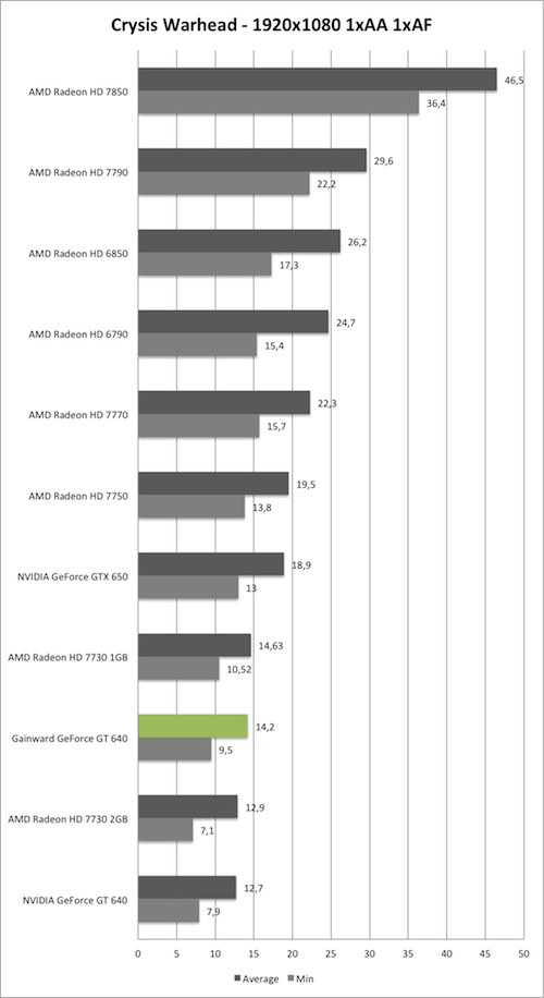 Benchmark-Diagramm zu Crysis Warhead 1920x1080 der Gainward GeForce GT 640 mit GK208
