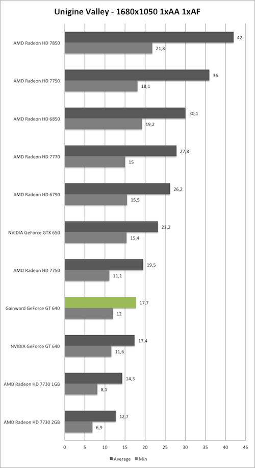 Benchmark Unigine Valley 1680x1050 der Gainward GeForce GT 640 mit GK208