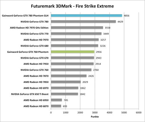 Benchmark-Diagramme 3DMark Fire Strike Extreme zur  Gainward GeForce GTX 760 und GTX 780 Phantom GLH