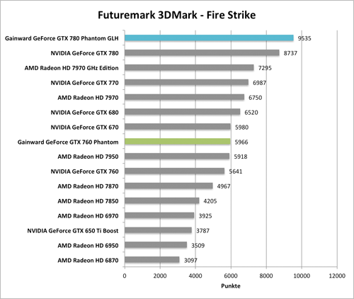 Benchmark-Diagramme 3DMark Fire Strike zur  Gainward GeForce GTX 760 und GTX 780 Phantom GLH