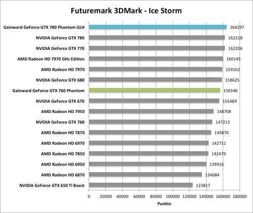 Benchmark-Diagramme 3DMark Ice Storm zur  Gainward GeForce GTX 760 und GTX 780 Phantom GLH