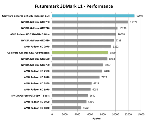 Benchmark-Diagramm 3DMark 11 Performance zur  Gainward GeForce GTX 760 und GTX 780 Phantom GLH