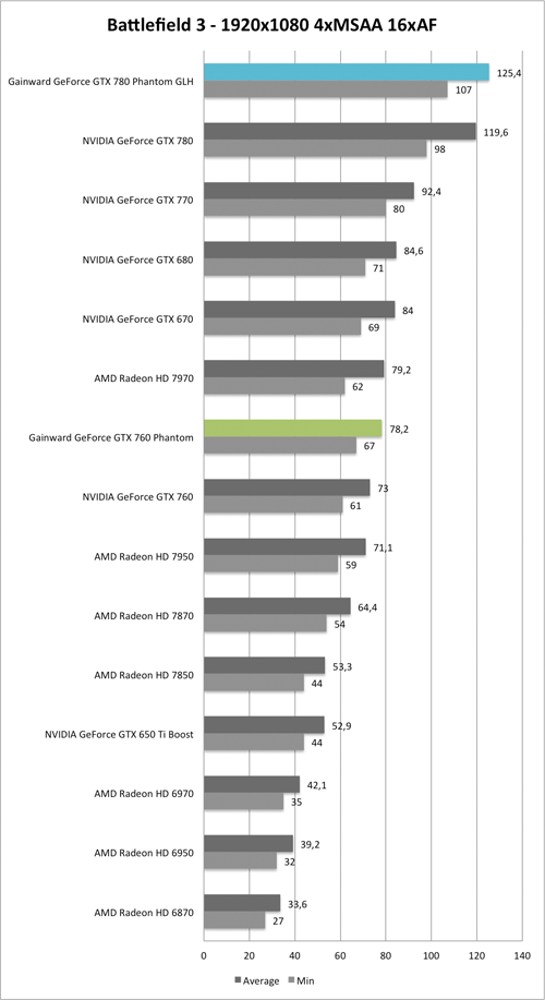 Benchmark-Diagramm zu Battlefield 3 1920x1080 der  Gainward GeForce GTX 760 und GTX 780 Phantom GLH