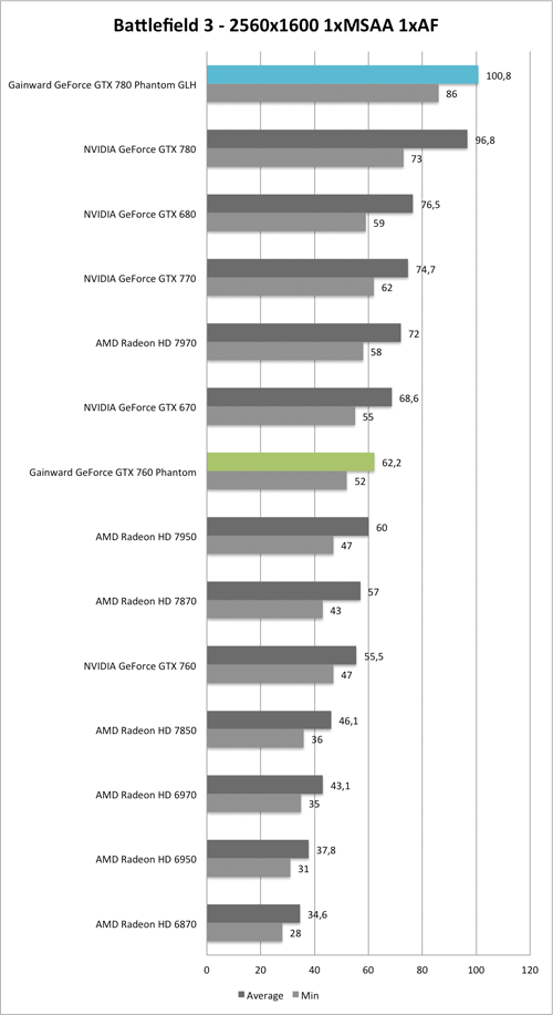 Benchmark-Diagramm zu Battlefield 3 2560x1600 der  Gainward GeForce GTX 760 und GTX 780 Phantom GLH