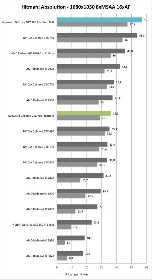 Benchmark-Diagramm zu Hitman: Absolution 1680x1050 der  Gainward GeForce GTX 760 und GTX 780 Phantom GLH