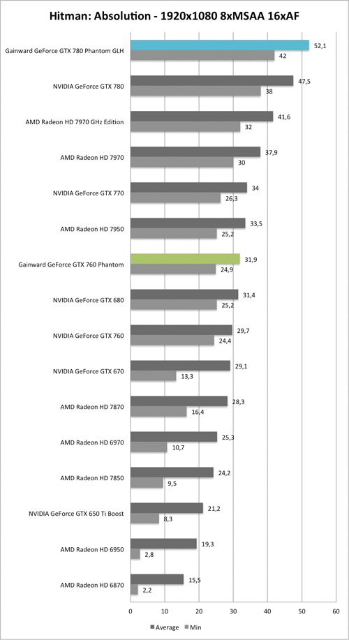 Benchmark-Diagramm zu Hitman: Absolution 1920x1080 der  Gainward GeForce GTX 760 und GTX 780 Phantom GLH