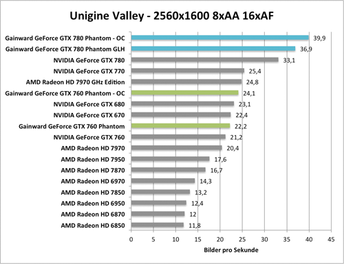 Benchmark-Diagramm zur übertakteten  Gainward GeForce GTX 760 und GTX 780 Phantom GLH - Unigine Valley