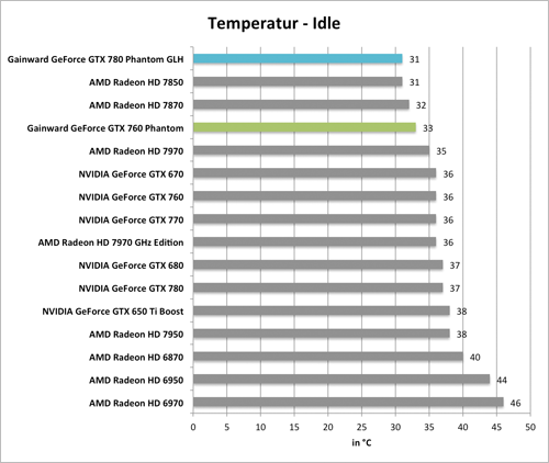 Benchmarkdiagramm zu den Idle-Temperaturen der  Gainward GeForce GTX 760 und GTX 780 Phantom GLH