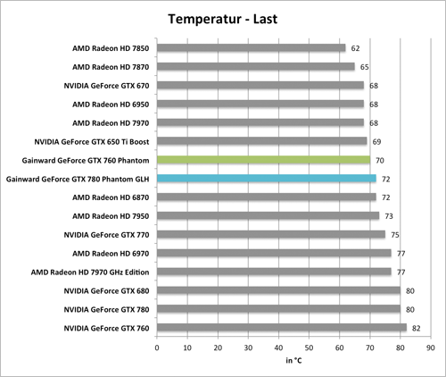 Benchmarkdiagramm zu den Last-Temperaturen der  Gainward GeForce GTX 760 und GTX 780 Phantom GLH