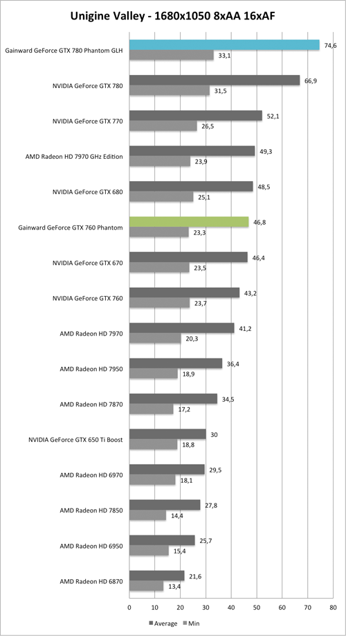 Benchmark Unigine Valley 1680x1050 AA/AF der  Gainward GeForce GTX 760 und GTX 780 Phantom GLH