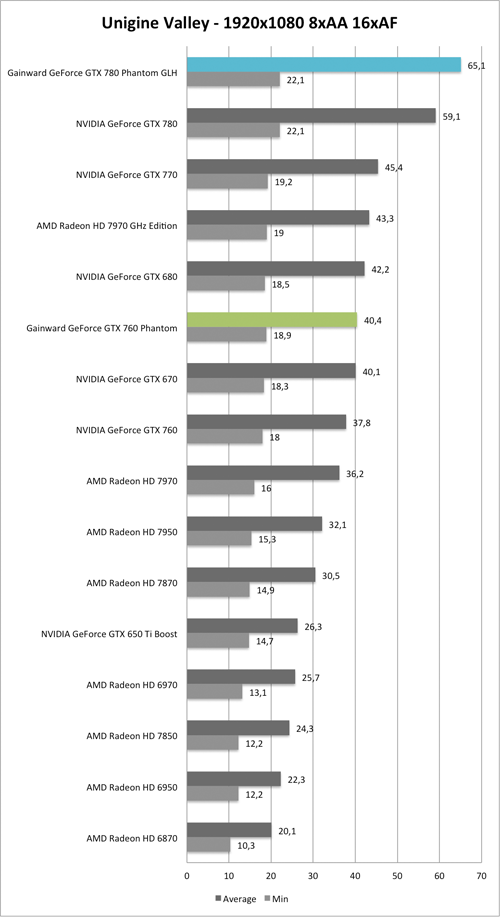 Benchmark Unigine Valley 1920x1080 AA/AF der  Gainward GeForce GTX 760 und GTX 780 Phantom GLH