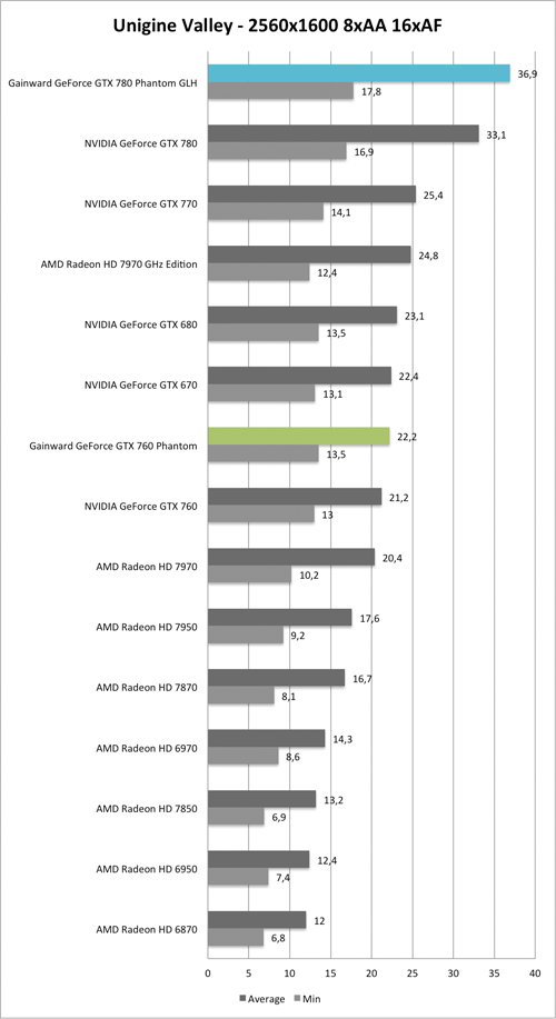Benchmark Unigine Valley 2560x1600 AA/AF der  Gainward GeForce GTX 760 und GTX 780 Phantom GLH