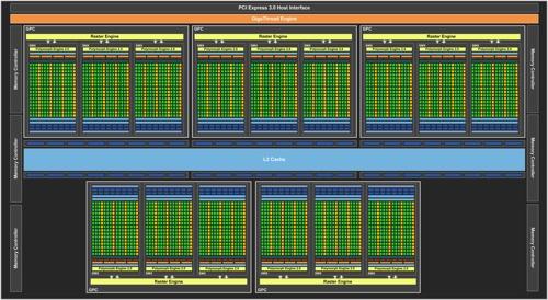 GK110 Blockdiagramm der GeForce GTX 780 Ti