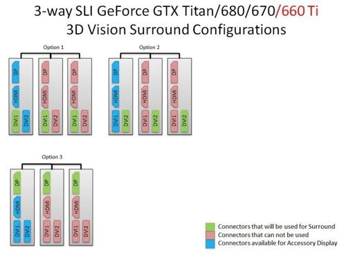 Multi-Monitor SLI-Konfiguration