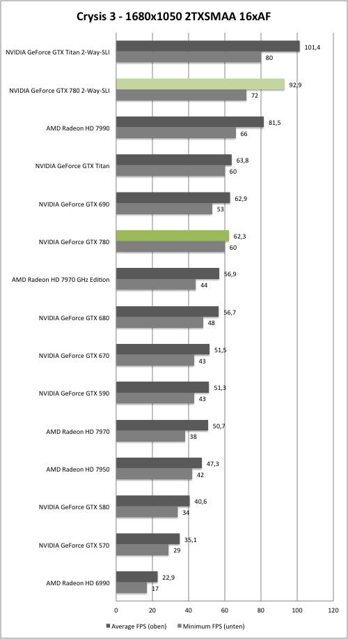 Тест и обзор: NVIDIA GeForce GTX 780 (SLI) - первая видеокарта