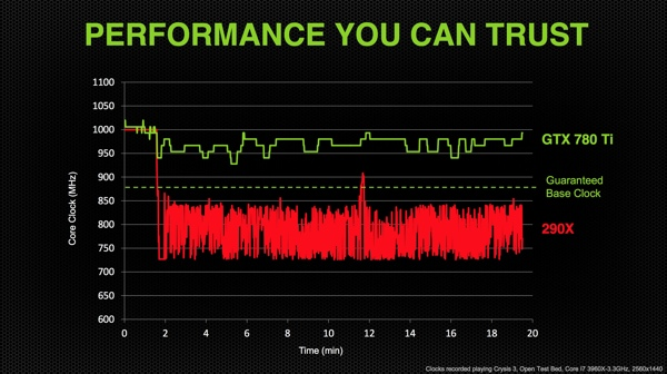 NVIDIA GeForce GTX 780 Ti - Features