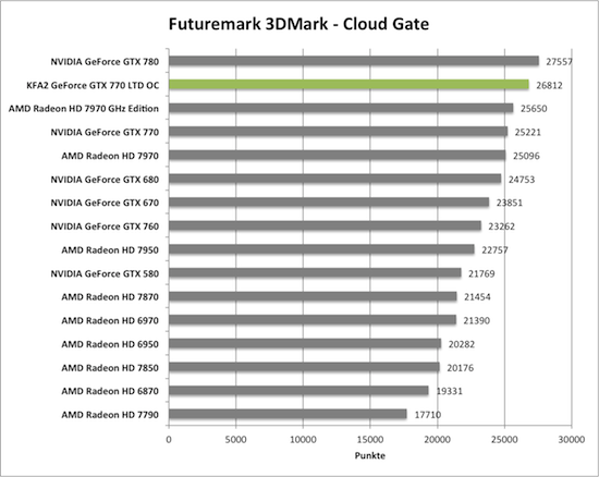 Benchmark-Diagramme 3DMark Cloud Gante zur KFA2 GeForce GTX 770 TLD OC