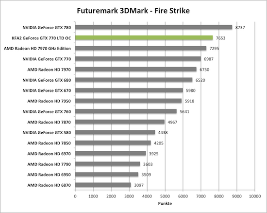 Benchmark-Diagramme 3DMark Fire Strike zur KFA2 GeForce GTX 770 TLD OC