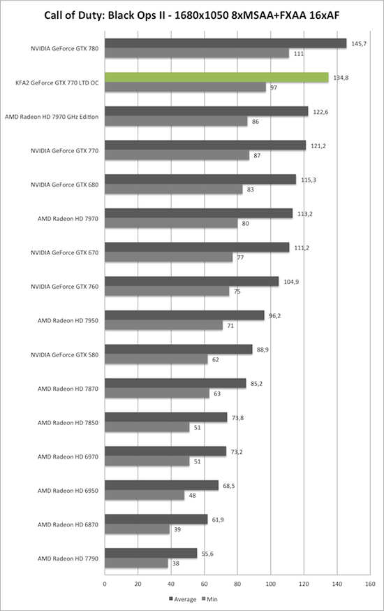 Benchmark-Diagramm zu Call of Duty: Black Ops 2 1680x1050 AA/AF der KFA2 GeForce GTX 770 TLD OC